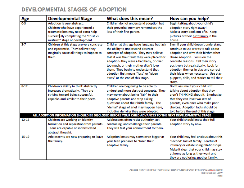 "Adapted from ""Telling the Truth to your Foster or Adopted Child"" by Keefer & Schoole (2000) Robyn Gobbel, LCSW 2012"